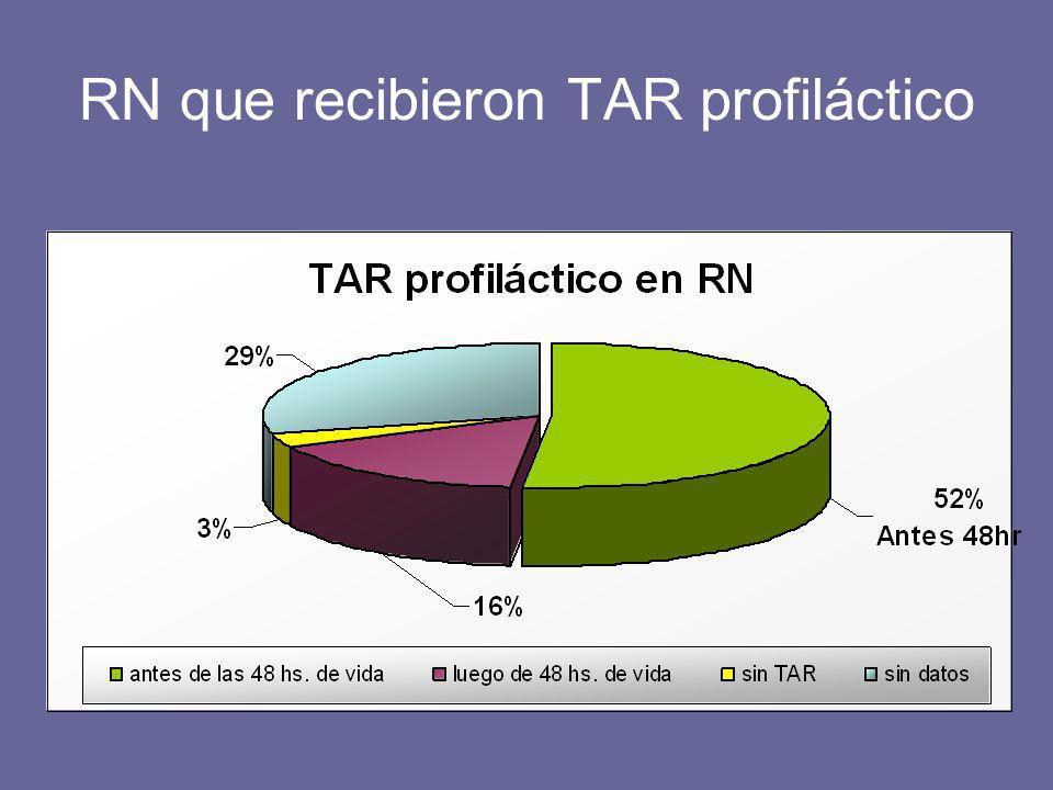 RN que recibieron TAR profiláctico