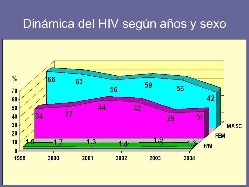 Dinámica del HIV según años y sexo