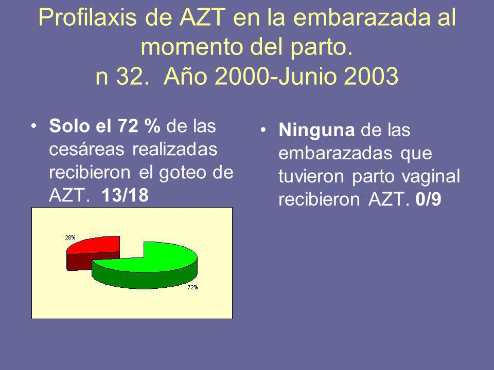 Profilaxis de AZT en la embarazada al momento del parto. n 32. Año 2000-Junio 2003 Solo el 72 % de las cesáreas realizadas recibieron el goteo de AZT.