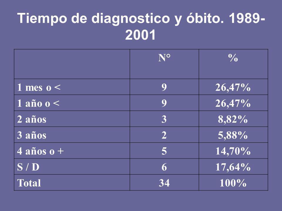 Tiempo de diagnostico y óbito. 1989- 2001 N°% 1 mes o <926,47% 1 año o <926,47% 2 años38,82% 3 años25,88% 4 años o +514,70% S / D617,64% Total34100%