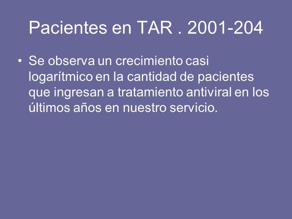 Pacientes en TAR. 2001-204 Se observa un crecimiento casi logarítmico en la cantidad de pacientes que ingresan a tratamiento antiviral en los últimos