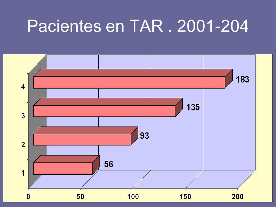 Pacientes en TAR. 2001-204