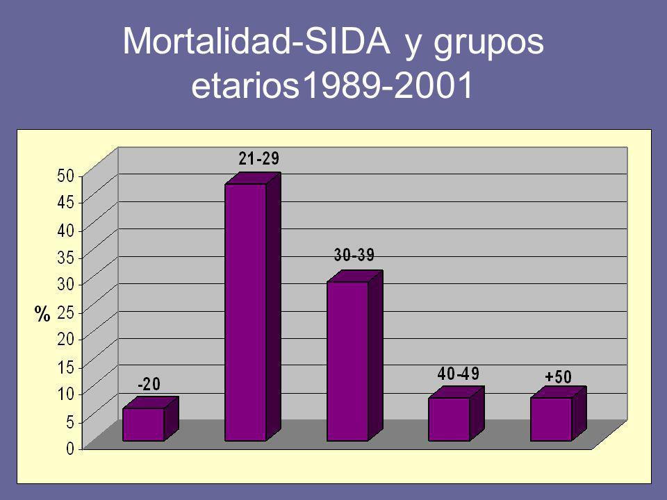 Mortalidad-SIDA y grupos etarios1989-2001