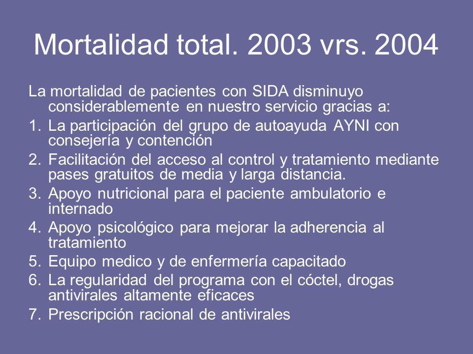 Mortalidad total. 2003 vrs. 2004 La mortalidad de pacientes con SIDA disminuyo considerablemente en nuestro servicio gracias a: 1.La participación del