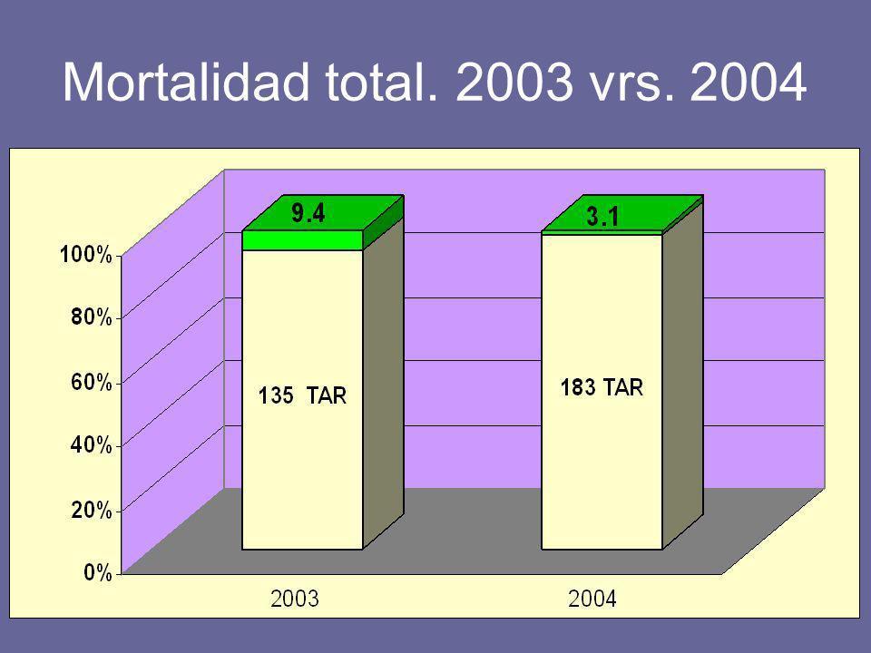 Mortalidad total. 2003 vrs. 2004