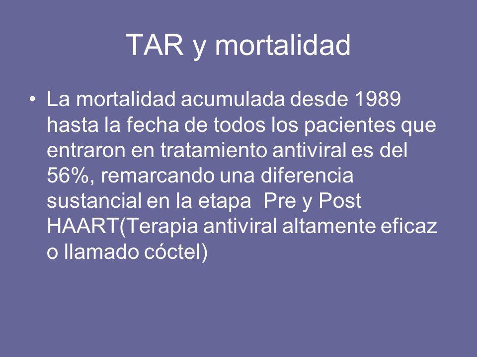 TAR y mortalidad La mortalidad acumulada desde 1989 hasta la fecha de todos los pacientes que entraron en tratamiento antiviral es del 56%, remarcando una diferencia sustancial en la etapa Pre y Post HAART(Terapia antiviral altamente eficaz o llamado cóctel)