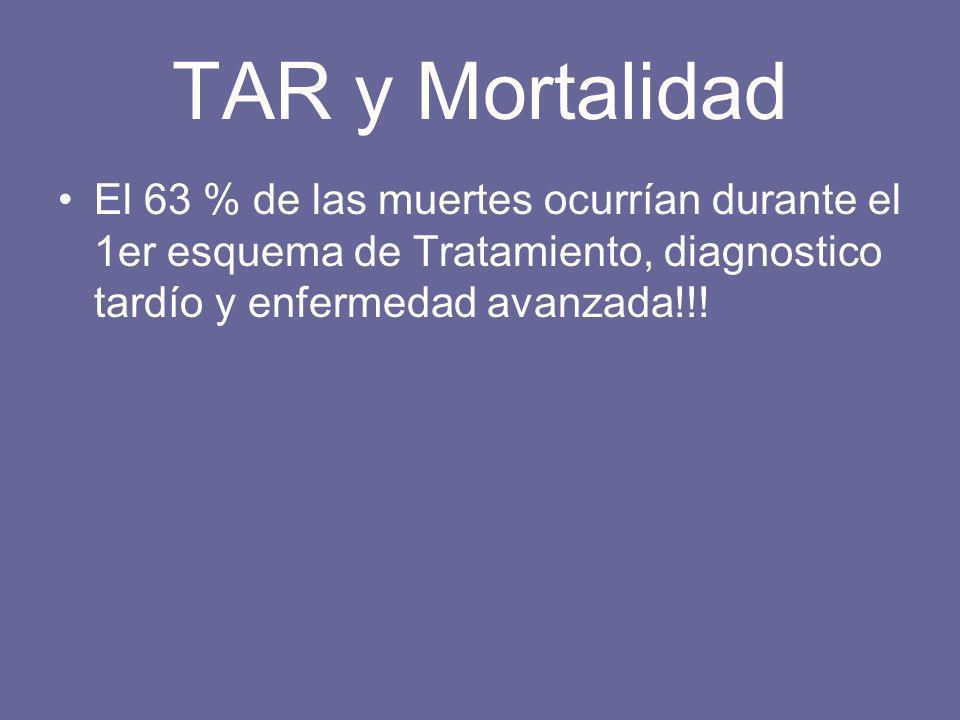 TAR y Mortalidad El 63 % de las muertes ocurrían durante el 1er esquema de Tratamiento, diagnostico tardío y enfermedad avanzada!!!