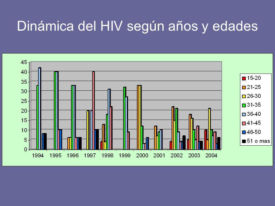 Dinámica del HIV según años y edades