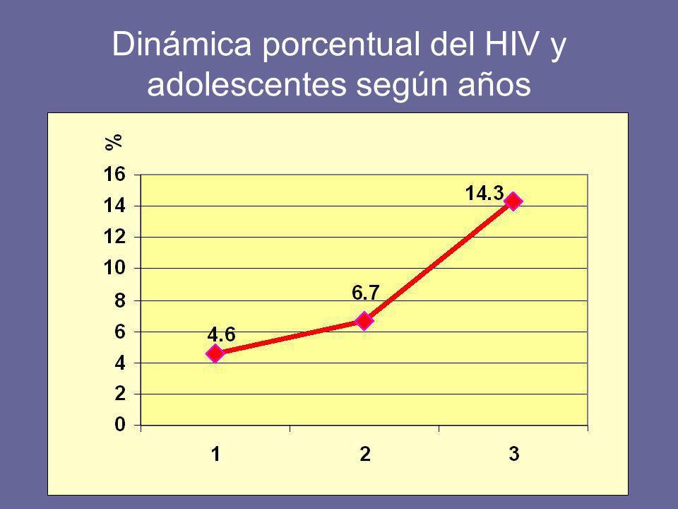 Dinámica porcentual del HIV y adolescentes según años
