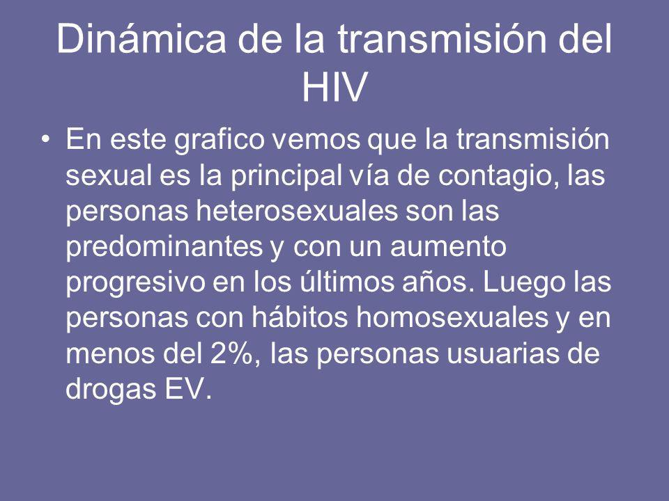 Dinámica de la transmisión del HIV En este grafico vemos que la transmisión sexual es la principal vía de contagio, las personas heterosexuales son las predominantes y con un aumento progresivo en los últimos años.