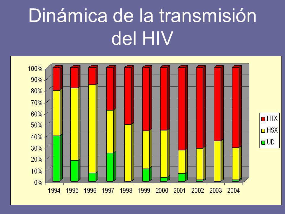 Dinámica de la transmisión del HIV