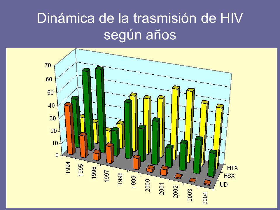 Dinámica de la trasmisión de HIV según años