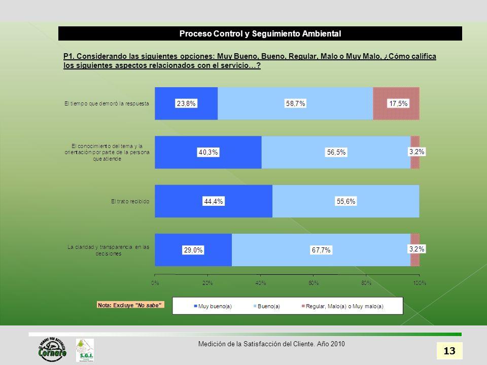 Proceso Control y Seguimiento Ambiental 13 Medición de la Satisfacción del Cliente.