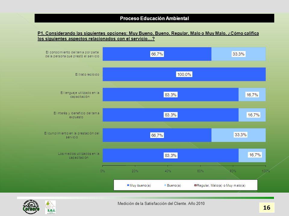 Proceso Educación Ambiental 16 Medición de la Satisfacción del Cliente.
