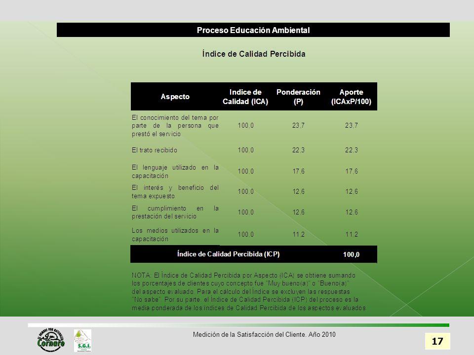 Proceso Educación Ambiental 17 Medición de la Satisfacción del Cliente. Año 2010