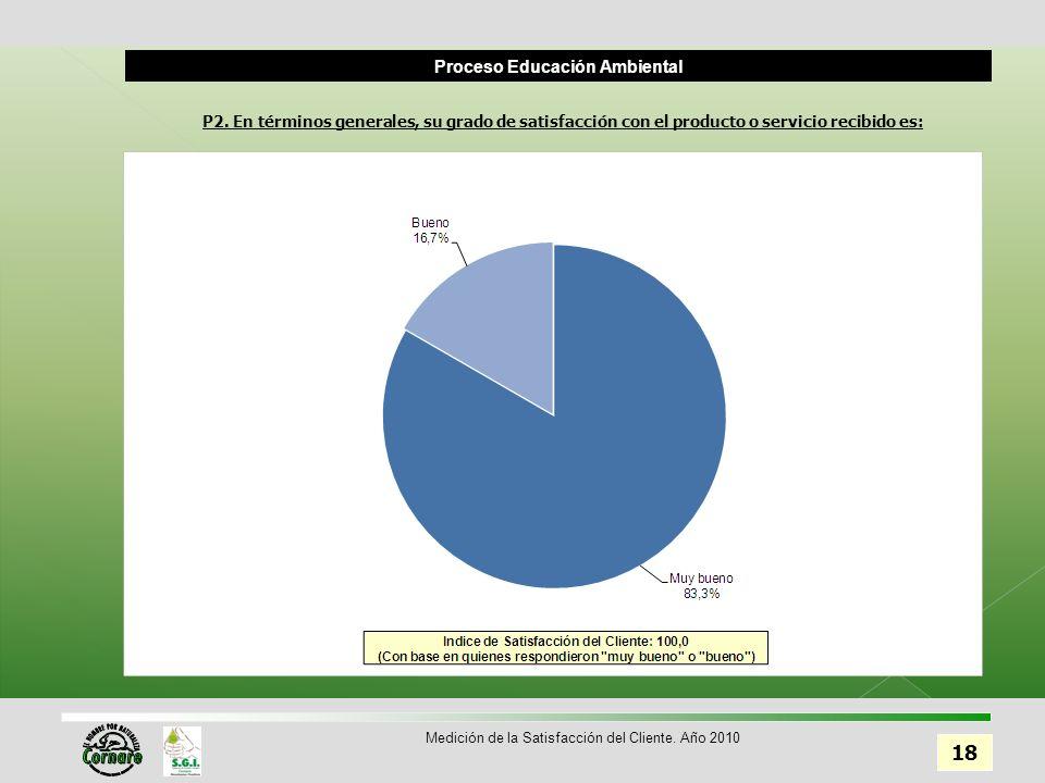 Proceso Educación Ambiental 18 Medición de la Satisfacción del Cliente.