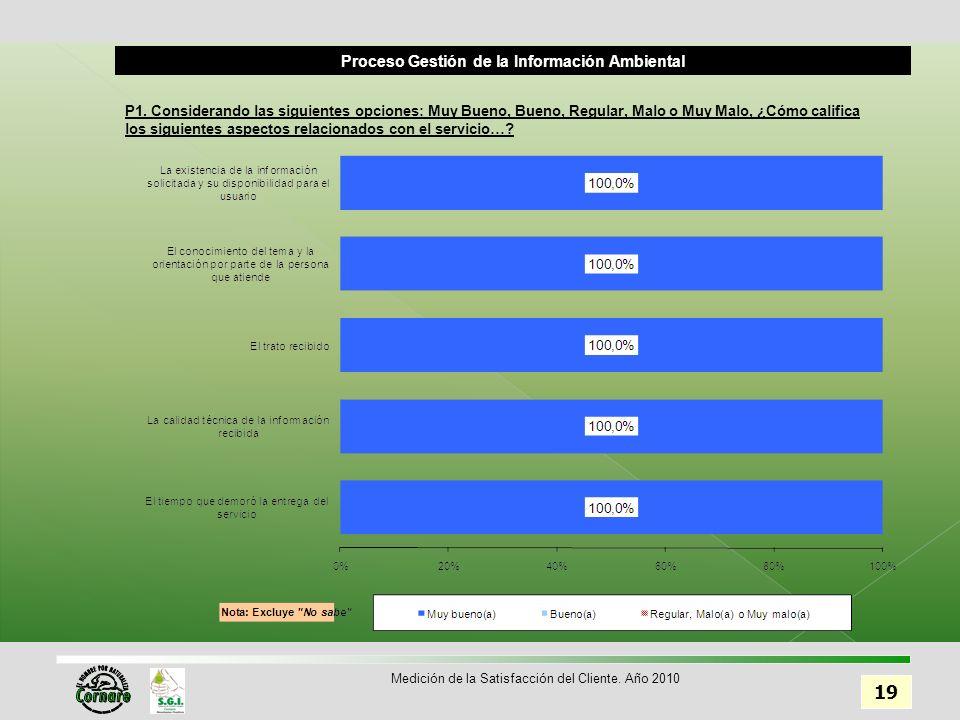 Proceso Gestión de la Información Ambiental 19 Medición de la Satisfacción del Cliente.