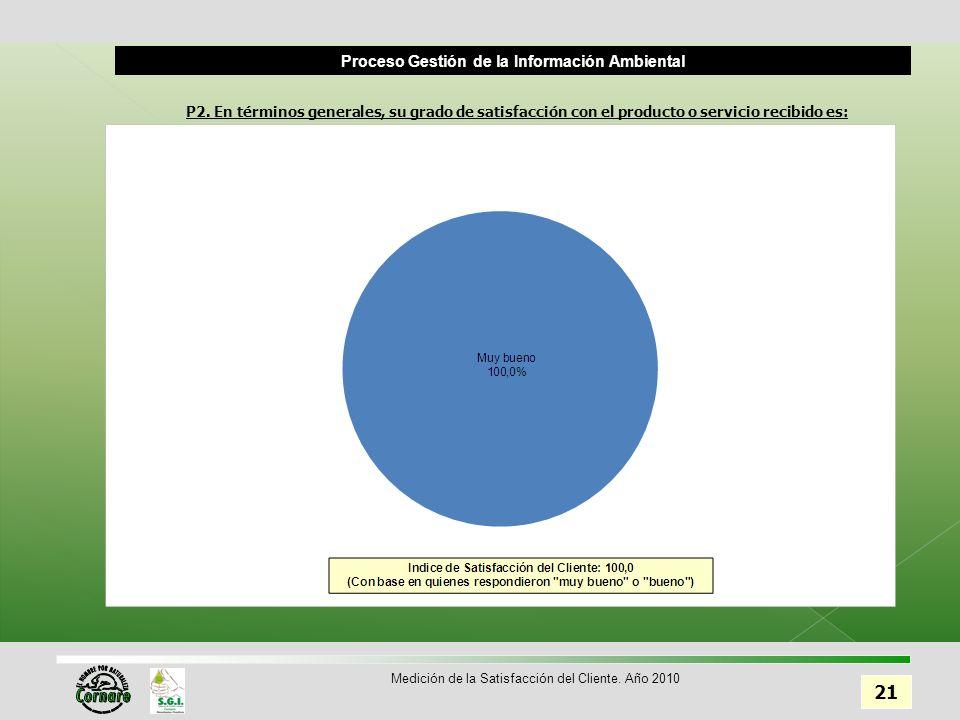 Proceso Gestión de la Información Ambiental 21 Medición de la Satisfacción del Cliente.