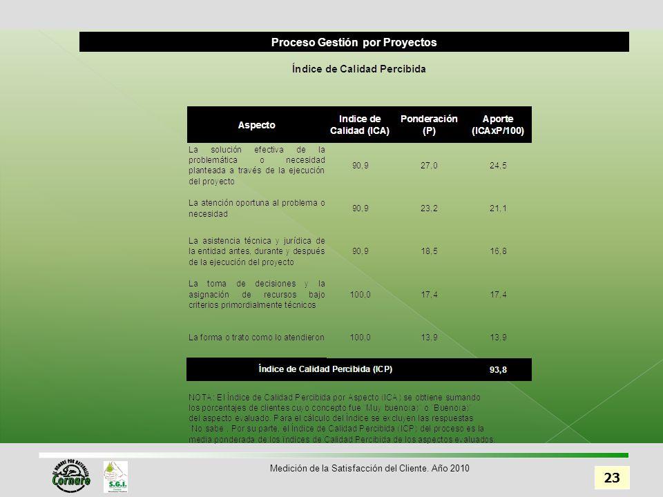 Proceso Gestión por Proyectos 23 Medición de la Satisfacción del Cliente. Año 2010