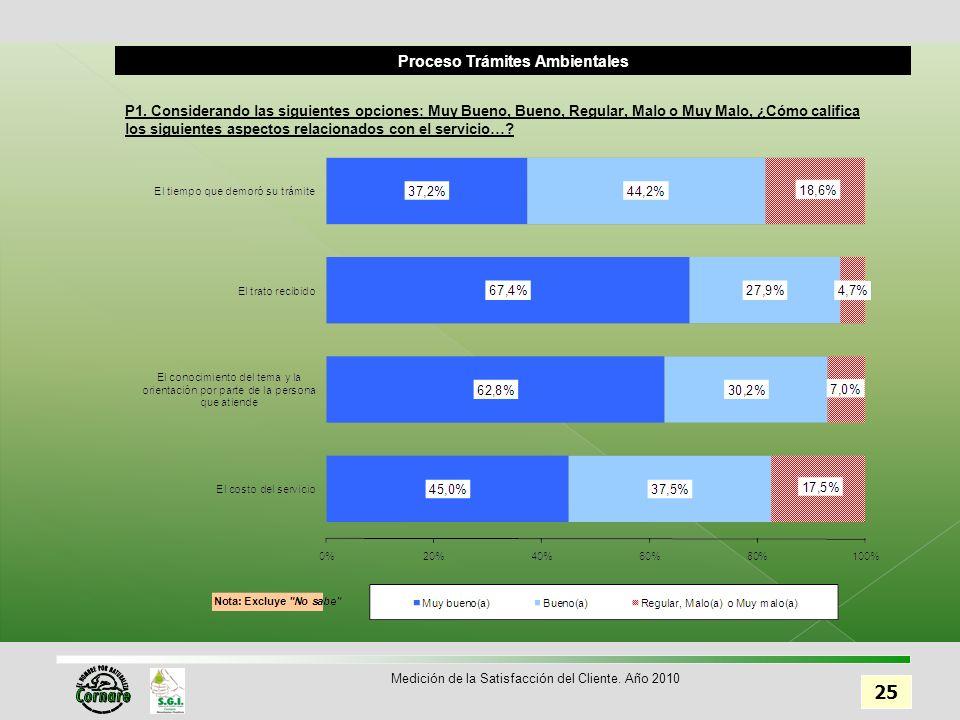 Proceso Trámites Ambientales 25 Medición de la Satisfacción del Cliente.