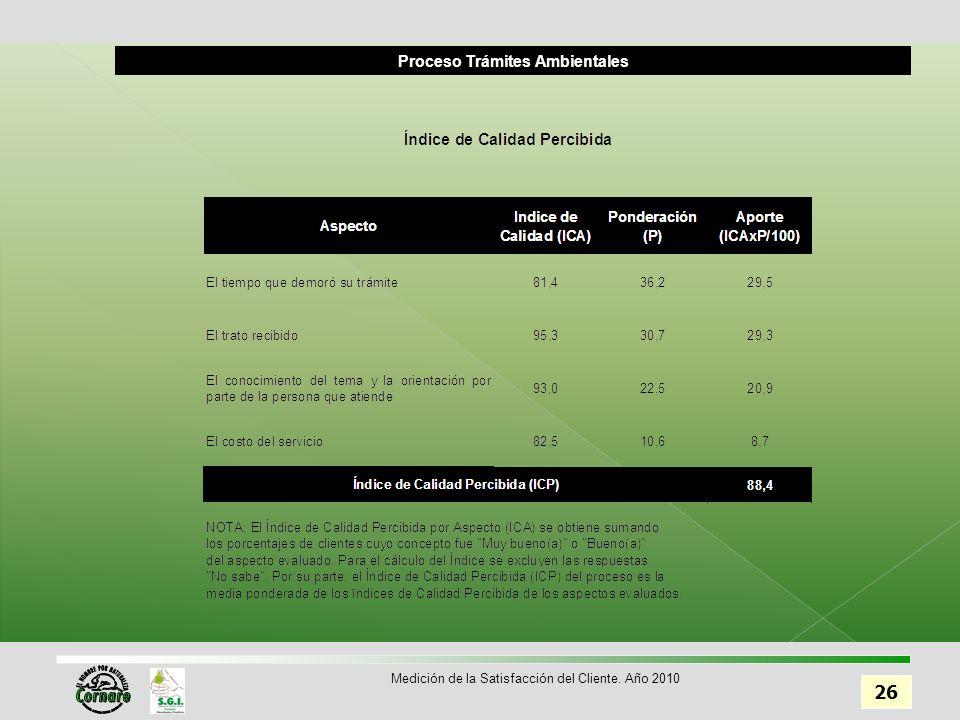 Proceso Trámites Ambientales 26 Medición de la Satisfacción del Cliente. Año 2010