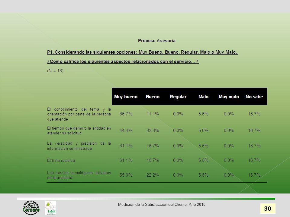 30 Medición de la Satisfacción del Cliente. Año 2010