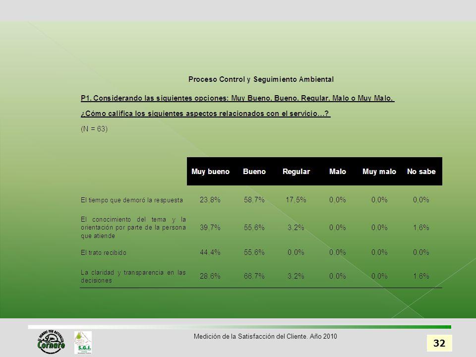 32 Medición de la Satisfacción del Cliente. Año 2010