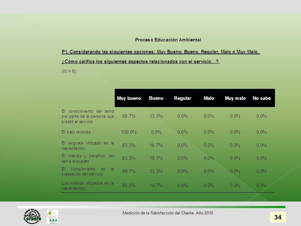 34 Medición de la Satisfacción del Cliente. Año 2010