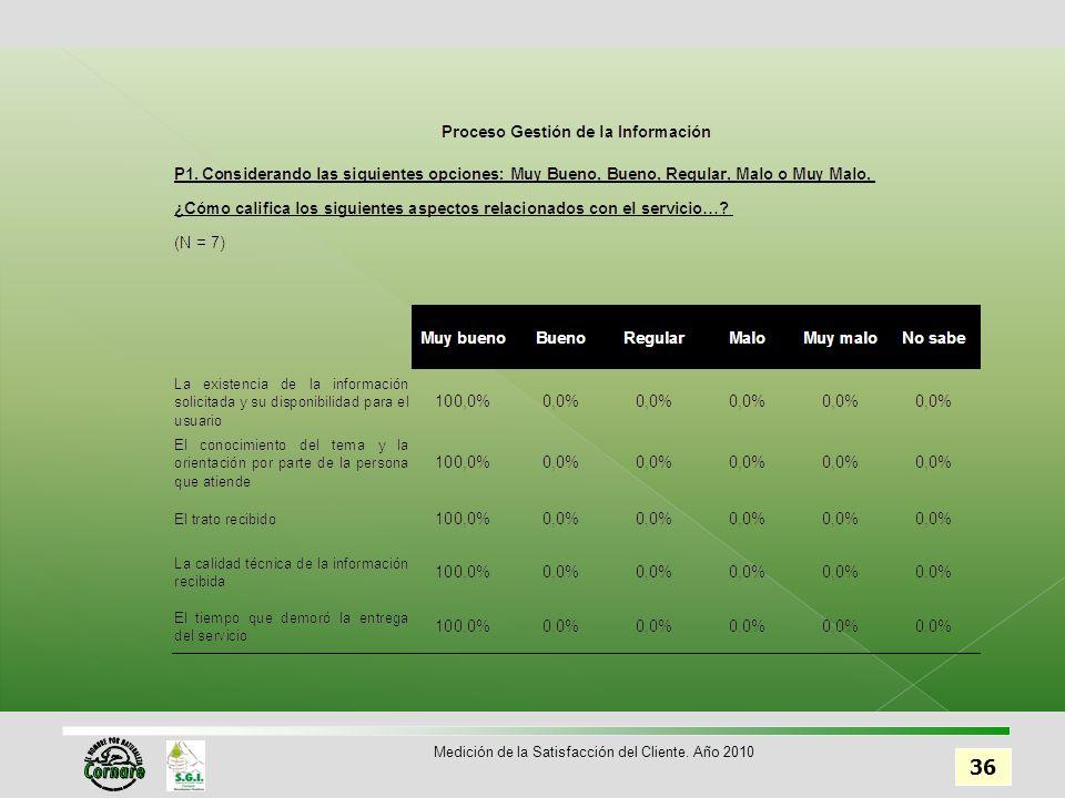 36 Medición de la Satisfacción del Cliente. Año 2010
