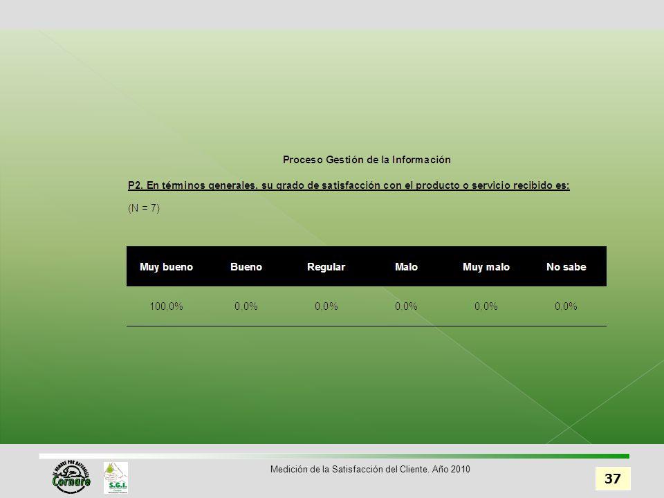 37 Medición de la Satisfacción del Cliente. Año 2010