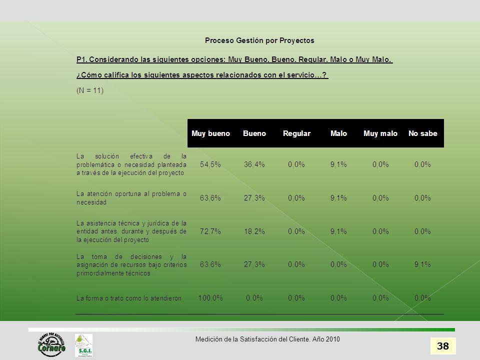 38 Medición de la Satisfacción del Cliente. Año 2010