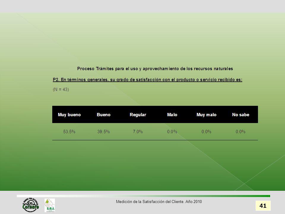 41 Medición de la Satisfacción del Cliente. Año 2010