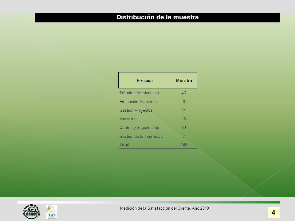 Distribución de la muestra 4 Medición de la Satisfacción del Cliente. Año 2010