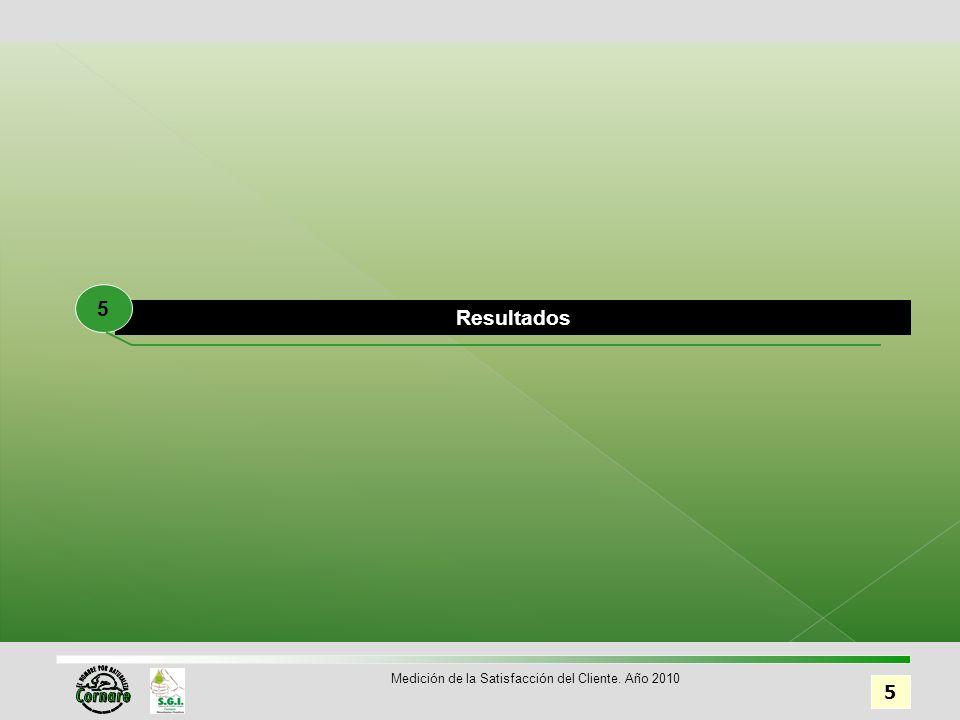 Resultados 5 5 Medición de la Satisfacción del Cliente. Año 2010