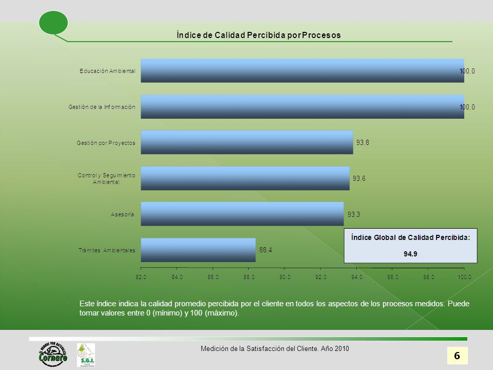 6 Este índice indica la calidad promedio percibida por el cliente en todos los aspectos de los procesos medidos.