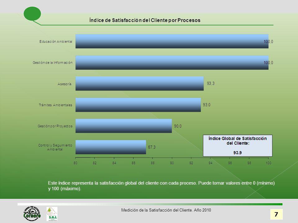 8 Medición de la Satisfacción del Cliente. Año 2010