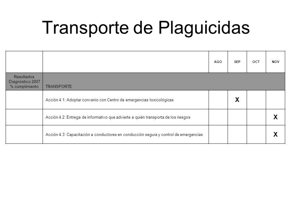 Transporte de Plaguicidas AGOSEPOCTNOV Resultados Diagnóstico 2007 % cumplimientoTRANSPORTE Acción 4.1: Adoptar convenio con Centro de emergencias tox