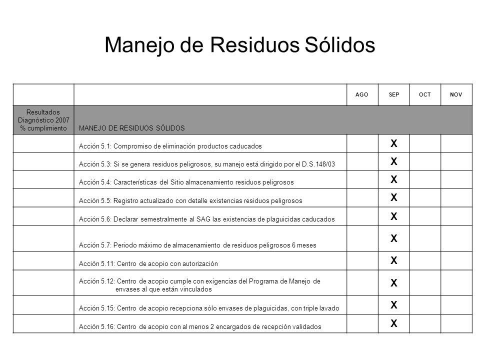 Manejo de Residuos Sólidos AGOSEPOCTNOV Resultados Diagnóstico 2007 % cumplimientoMANEJO DE RESIDUOS SÓLIDOS Acción 5.1: Compromiso de eliminación productos caducados X Acción 5.3: Si se genera residuos peligrosos, su manejo está dirigido por el D.S.148/03 X Acción 5.4: Características del Sitio almacenamiento residuos peligrosos X Acción 5.5: Registro actualizado con detalle existencias residuos peligrosos X Acción 5.6: Declarar semestralmente al SAG las existencias de plaguicidas caducados X Acción 5.7: Periodo máximo de almacenamiento de residuos peligrosos 6 meses X Acción 5.11: Centro de acopio con autorización X Acción 5.12: Centro de acopio cumple con exigencias del Programa de Manejo de envases al que están vinculados X Acción 5.15: Centro de acopio recepciona sólo envases de plaguicidas, con triple lavado X Acción 5.16: Centro de acopio con al menos 2 encargados de recepción validados X