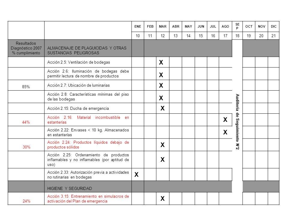 ENEFEBMARABRMAYJUNJULAGO SE P OCTNOVDIC 101112131415161718192021 Resultados Diagnóstico 2007 % cumplimiento ALMACENAJE DE PLAGUICIDAS Y OTRAS SUSTANCIAS PELIGROSAS Auditoria de Seguimiento Nº2 Acción 2.5: Ventilación de bodegas X Acción 2.6: Iluminación de bodegas debe permitir lectura de nombre de productos X 85% Acción 2.7: Ubicación de luminarias X Acción 2.8: Características mínimas del piso de las bodegas X Acción 2.15: Ducha de emergencia X 44% Acción 2.16: Material incombustible en estanterías X Acción 2.22: Envases < 10 kg.