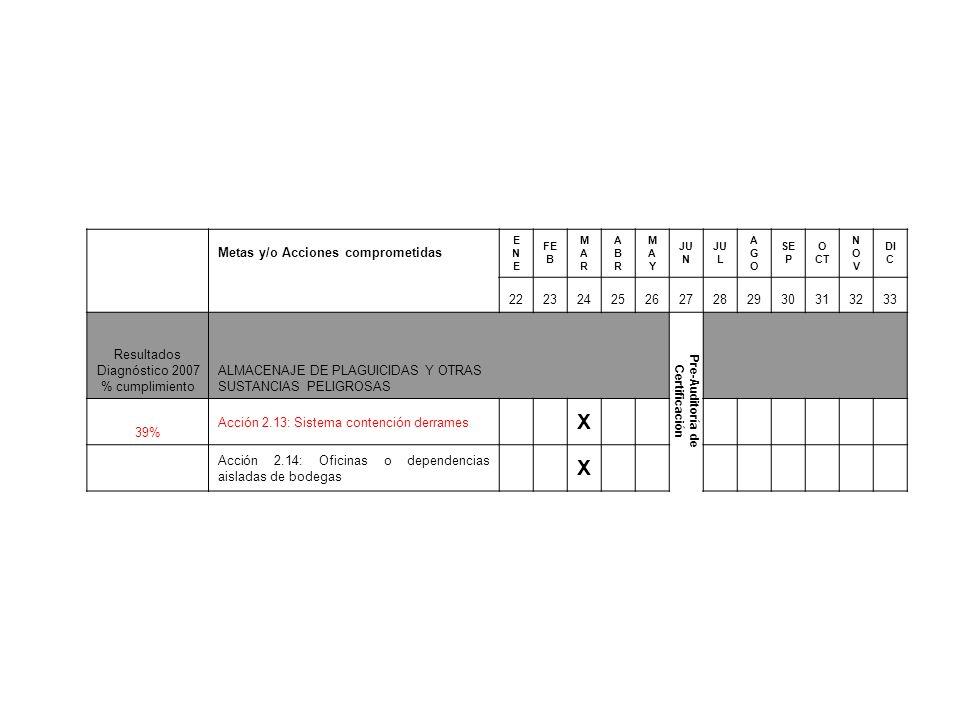 Metas y/o Acciones comprometidas ENEENE FE B MARMAR ABRABR MAYMAY JU N JU L AGOAGO SE P O CT NOVNOV DI C 222324252627282930313233 Resultados Diagnóstico 2007 % cumplimiento ALMACENAJE DE PLAGUICIDAS Y OTRAS SUSTANCIAS PELIGROSAS Pre-Auditoría de Certificación 39% Acción 2.13: Sistema contención derrames X Acción 2.14: Oficinas o dependencias aisladas de bodegas X