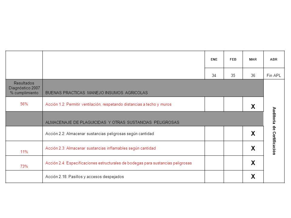 ENEFEBMARABR 343536Fin APL Resultados Diagnóstico 2007 % cumplimientoBUENAS PRACTICAS MANEJO INSUMOS AGRICOLAS Auditoria de Certificación 56%Acción 1.2: Permitir ventilación, respetando distancias a techo y muros X ALMACENAJE DE PLAGUICIDAS Y OTRAS SUSTANCIAS PELIGROSAS Acción 2.2: Almacenar sustancias peligrosas según cantidad X 11% Acción 2.3: Almacenar sustancias inflamables según cantidad X 73% Acción 2.4: Especificaciones estructurales de bodegas para sustancias peligrosas X Acción 2.18: Pasillos y accesos despejados X