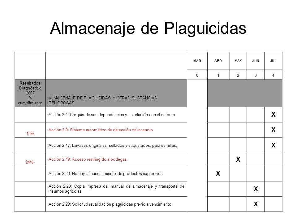 Almacenaje de Plaguicidas MARABRMAYJUNJUL 01234 Resultados Diagnóstico 2007 % cumplimiento ALMACENAJE DE PLAGUICIDAS Y OTRAS SUSTANCIAS PELIGROSAS Acción 2.1: Croquis de sus dependencias y su relación con el entorno X 15% Acción 2.9: Sistema automático de detección de incendio X Acción 2.17: Envases originales, sellados y etiquetados, para semillas.