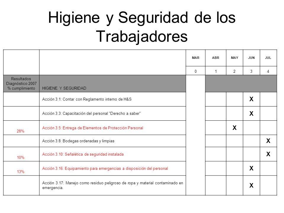 Higiene y Seguridad de los Trabajadores MARABRMAYJUNJUL 01234 Resultados Diagnóstico 2007 % cumplimientoHIGIENE Y SEGURIDAD Acción 3.1: Contar con Reg