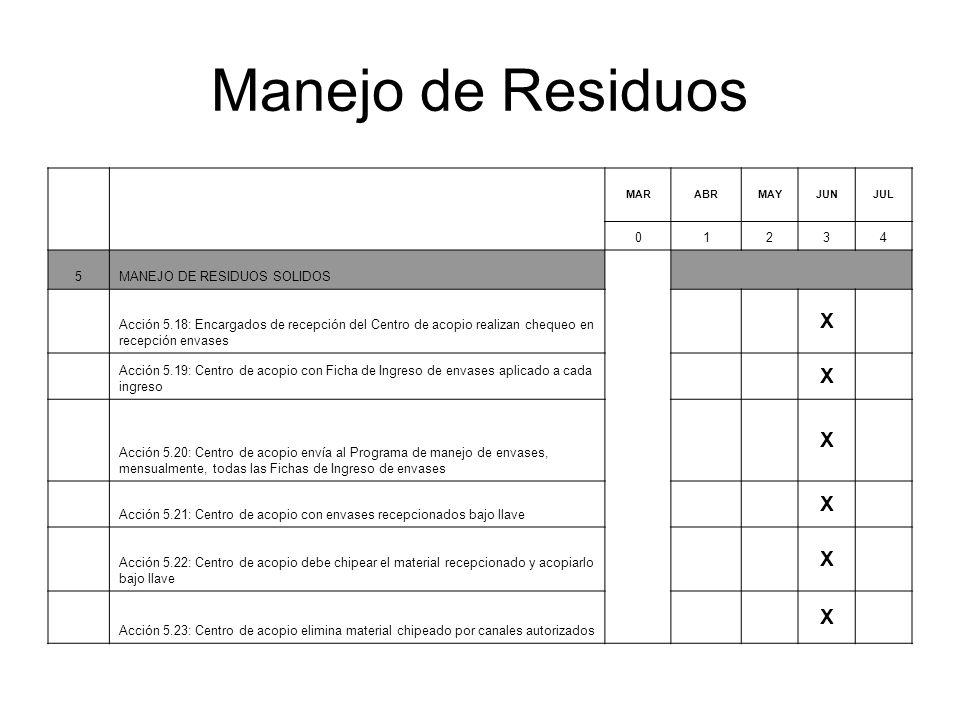 Manejo de Residuos MARABRMAYJUNJUL 01234 5MANEJO DE RESIDUOS SOLIDOS Acción 5.18: Encargados de recepción del Centro de acopio realizan chequeo en recepción envases X Acción 5.19: Centro de acopio con Ficha de Ingreso de envases aplicado a cada ingreso X Acción 5.20: Centro de acopio envía al Programa de manejo de envases, mensualmente, todas las Fichas de Ingreso de envases X Acción 5.21: Centro de acopio con envases recepcionados bajo llave X Acción 5.22: Centro de acopio debe chipear el material recepcionado y acopiarlo bajo llave X Acción 5.23: Centro de acopio elimina material chipeado por canales autorizados X