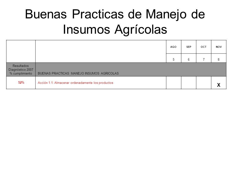 Buenas Practicas de Manejo de Insumos Agrícolas AGOSEPOCTNOV 5678 Resultados Diagnóstico 2007 % cumplimientoBUENAS PRACTICAS MANEJO INSUMOS AGRICOLAS 52%Acción 1.1: Almacenar ordenadamente los productos X