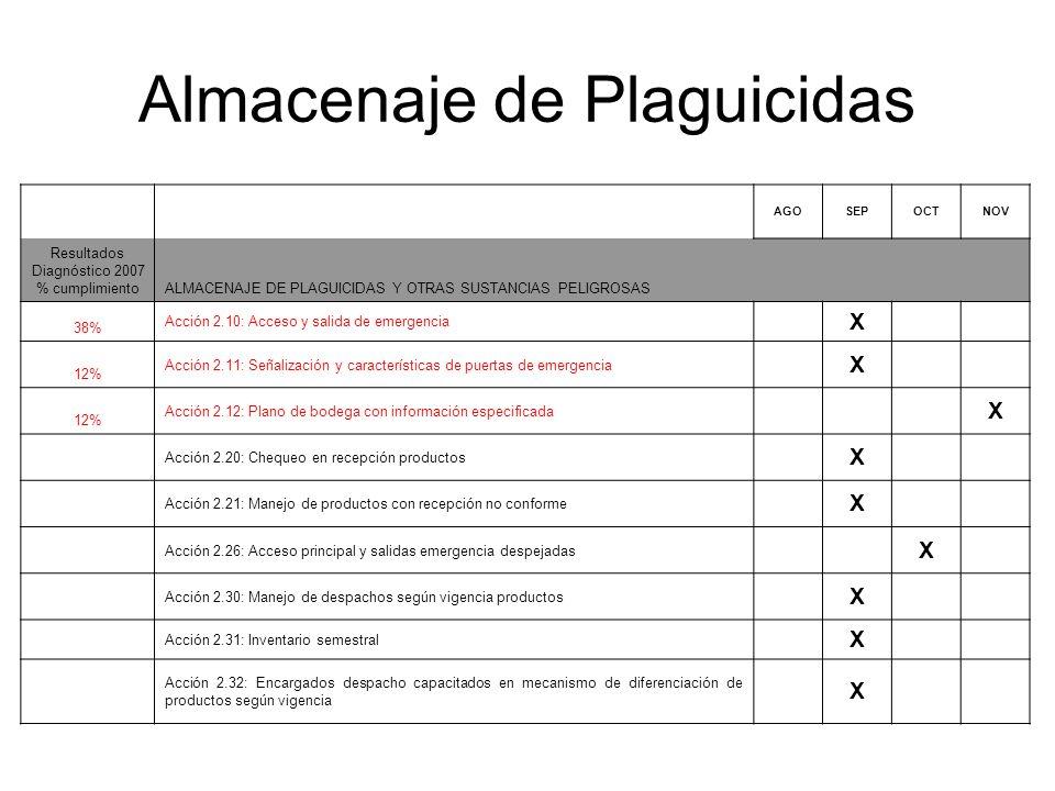 Almacenaje de Plaguicidas AGOSEPOCTNOV Resultados Diagnóstico 2007 % cumplimientoALMACENAJE DE PLAGUICIDAS Y OTRAS SUSTANCIAS PELIGROSAS 38% Acción 2.10: Acceso y salida de emergencia X 12% Acción 2.11: Señalización y características de puertas de emergencia X 12% Acción 2.12: Plano de bodega con información especificada X Acción 2.20: Chequeo en recepción productos X Acción 2.21: Manejo de productos con recepción no conforme X Acción 2.26: Acceso principal y salidas emergencia despejadas X Acción 2.30: Manejo de despachos según vigencia productos X Acción 2.31: Inventario semestral X Acción 2.32: Encargados despacho capacitados en mecanismo de diferenciación de productos según vigencia X