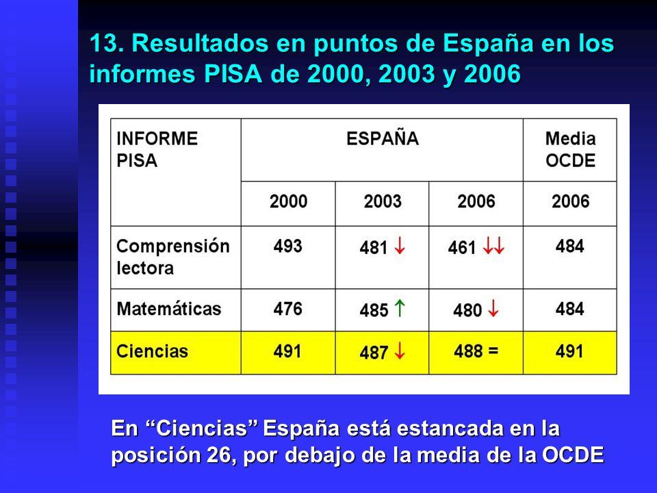 12.) Resultados de España en Ciencias (PISA 2006) España ocupa el número 26 respecto a 40 países y el 31 respecto a 57 países Seguimos en el lugar 26 desde el 2003.
