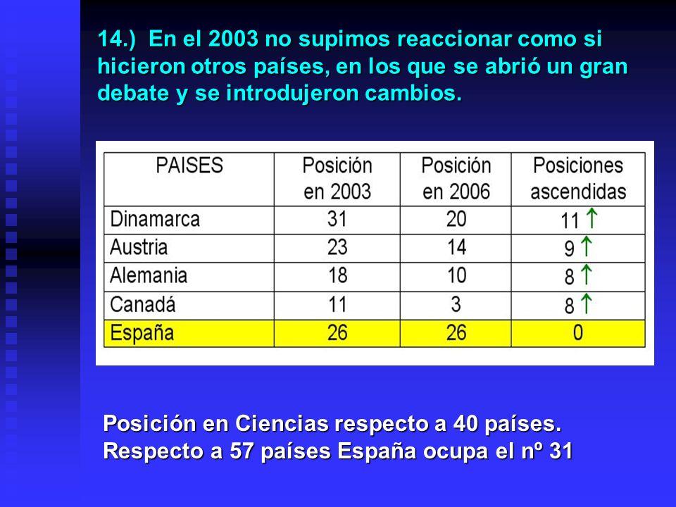 13. Resultados en puntos de España en los informes PISA de 2000, 2003 y 2006 En Ciencias España está estancada en la posición 26, por debajo de la med