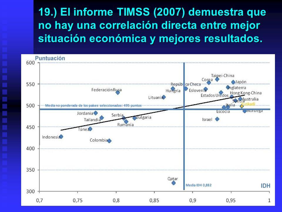 18.) Informe TIMSS. El País Vasco ocupa la segunda posición en el índice de Desarrollo Humano (IDH). Pese a lo cual sólo ocupa la posición 19 en Cienc