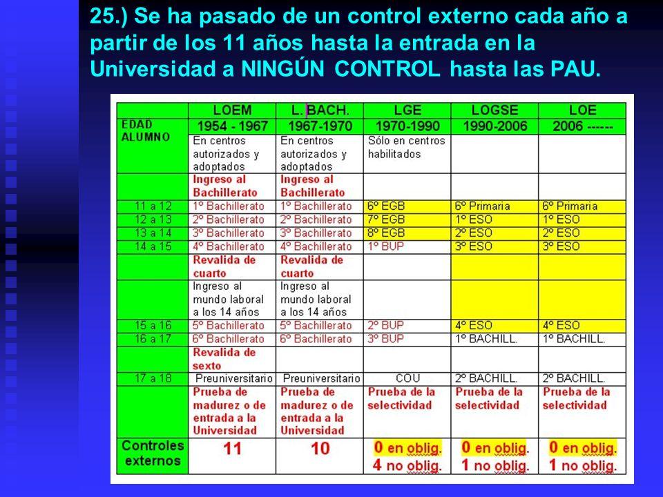 24.) La principal causa de la falta de esfuerzo es la ausencia de controles externos del sistema. En toda la enseñanza obligatoria (Primaria y Secunda